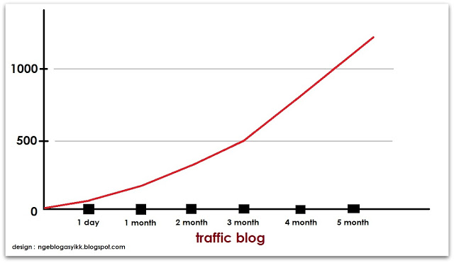 16 Cara Meningkatkan Pengunjung Blog