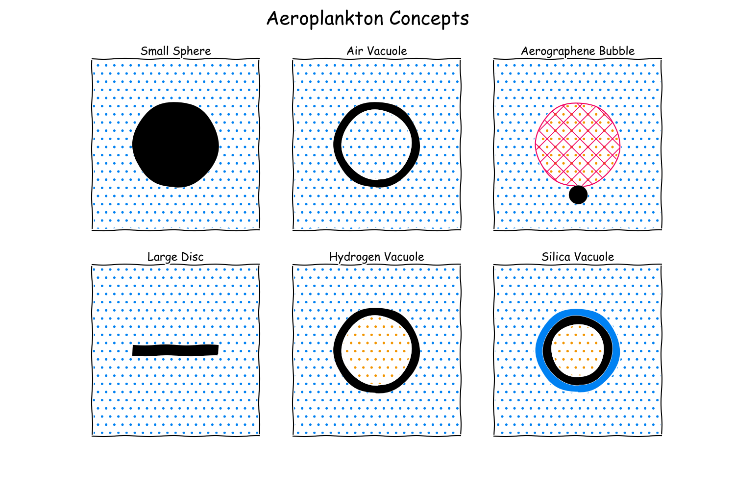 Various single cell aeroplankton concepts