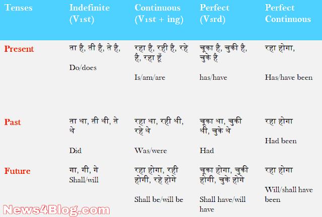 Tense Chart in Hindi
