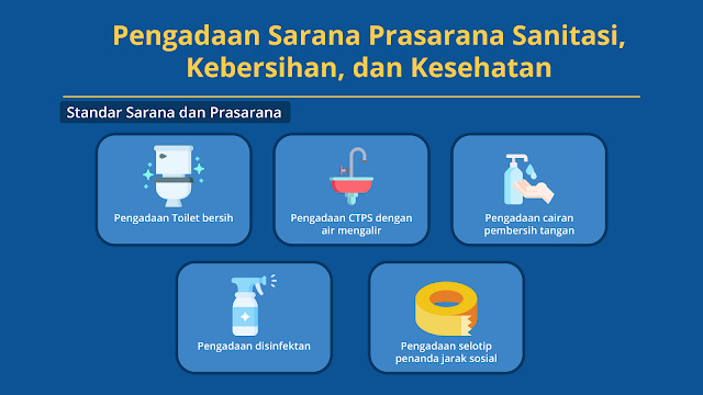 Contoh Penyusunan tiga unsur dalam RKAS menggunakan kerangka 8 Standar Nasional pendidikan Pengadaan Sarana Prasarana Sanitasi Kebersihan dan Kesehatan