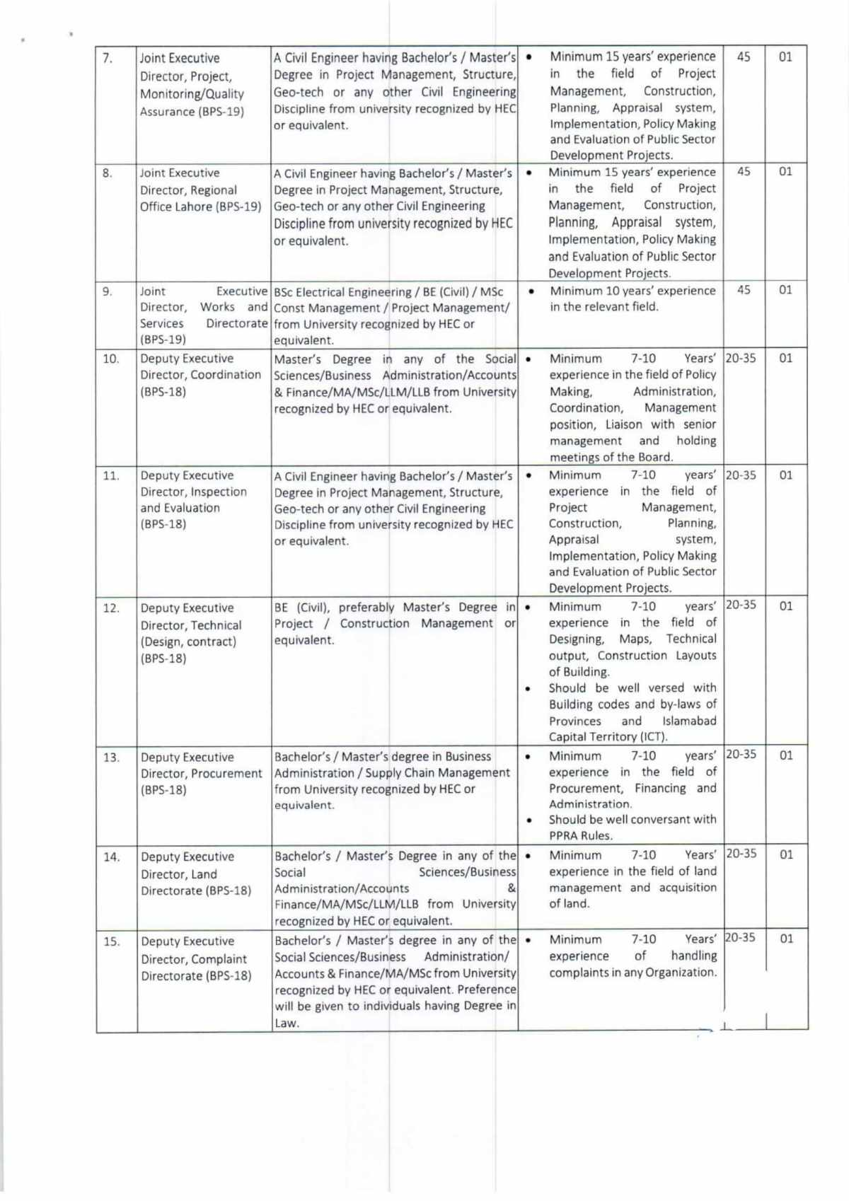 Latest Naya Pakistan Housing Development Authority NPHDA Jobs 2021