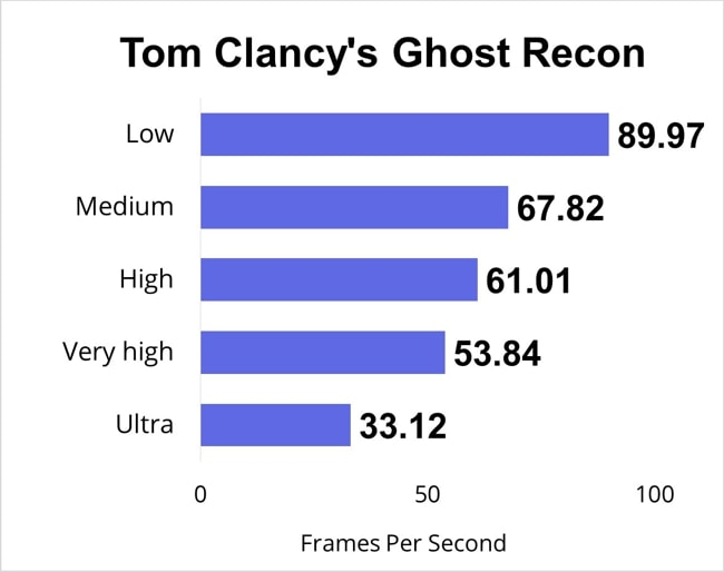 Just played the tom clancy's ghost recon pc game for half an hour and measured the FPS for low, medium, high, very high, and ultra gaming-settings.