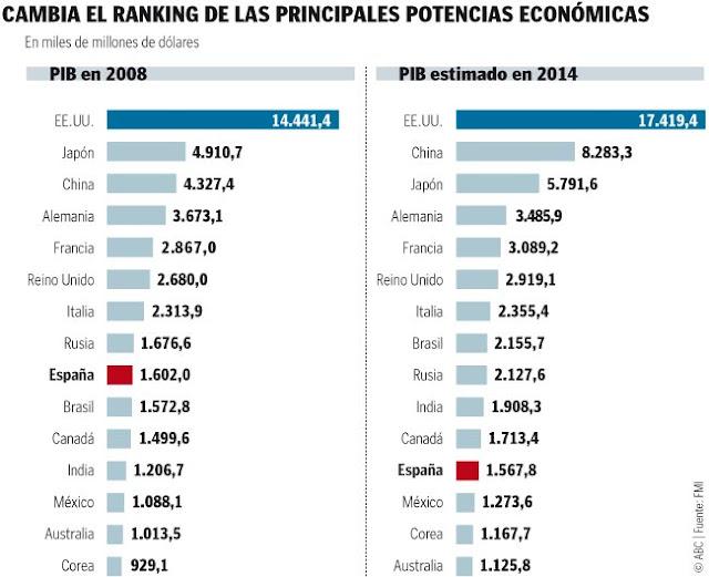 ranking-potencias-mundiales