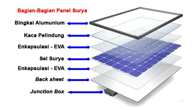 bagian-bagian panel surya