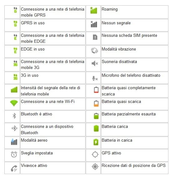 Significato icone Android 1