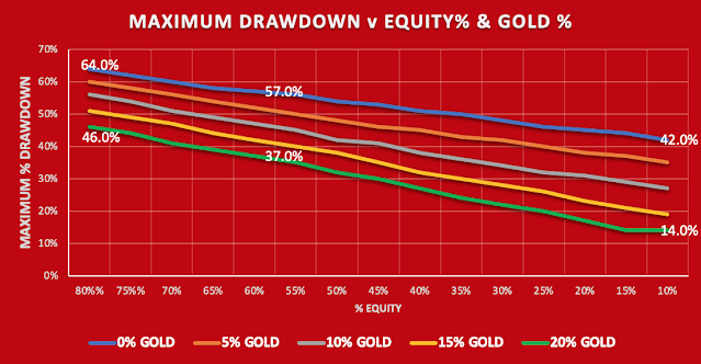 GRAPH SHOWIN THE EFECT OF ADDING GOLD TO A PORTFOLIO ON MAXIMUM DRAWDOWN