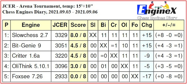 Chess Engines Diary - Tournaments 2021 - Page 12 2021.09.03.ArenaTournament15_10