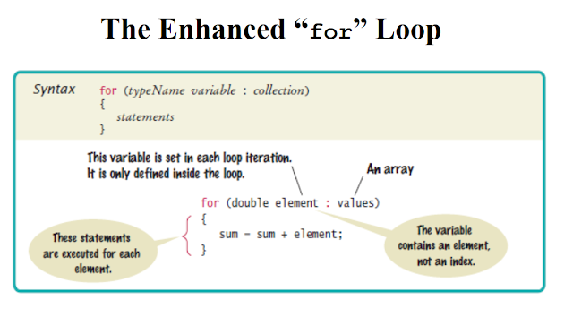 5 Examples of Enhanced for loop in Java