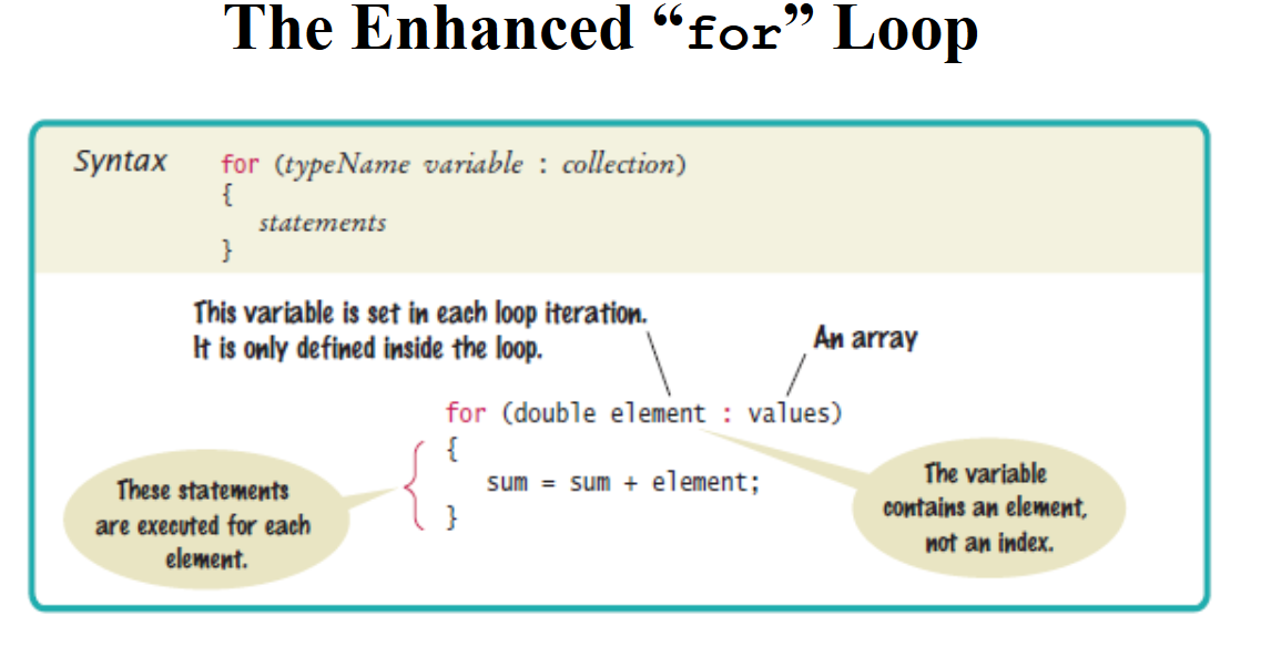 5 Examples of Enhanced for loop in Java | Java67