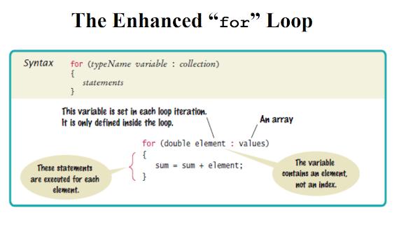 5 Examples of Enhanced for loop in Java