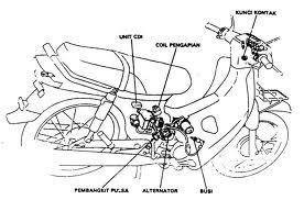 OTOMOTIF: Sistem starter di sepeda motor