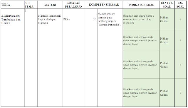 Kisi-kisi PTS Kelas 3 SD/MI: Tema 2 Subtema 1-2