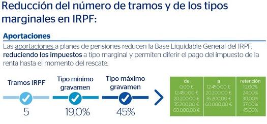 reduccion-planes-pensiones