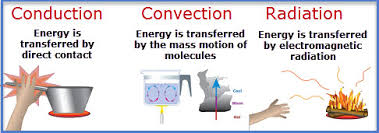 Mr. Villa's 7th Gd Science Class: Conduction, Convection, and ...