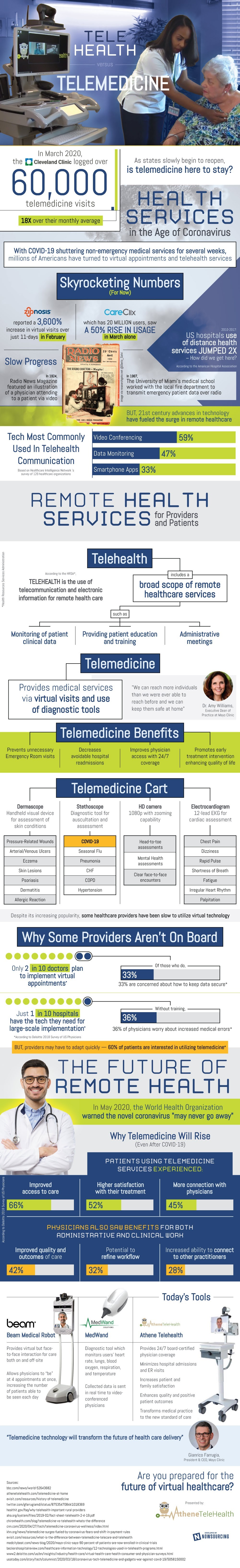 TeleHealth vs Telemedicine #infographic
