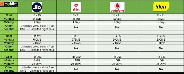 Airtel 4G Ludhiana Plan Details