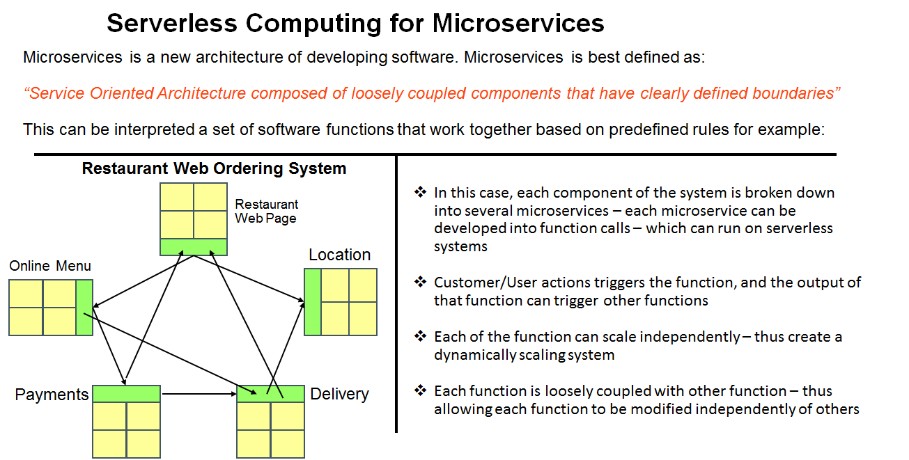 Arun Kottolli: Serverless Computing for Microservices