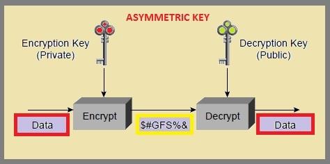 What is Encryption, Asymmetric Key