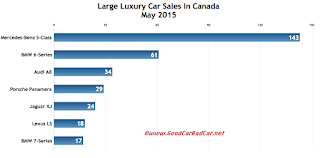 Canada large luxury car sales chart May 2015
