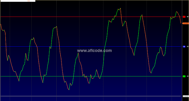 Modified RSI Color Overbought Oversold Zone Line