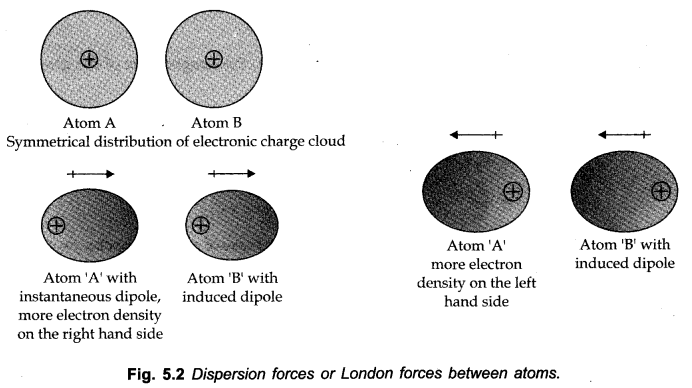 London Forces chapter 5 chemistry class 11 notes