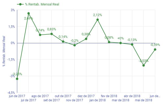 Rentabilidade mensal de junho de 2018