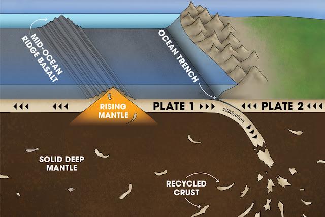 Geochemists solve mystery of Earth's vanishing crust
