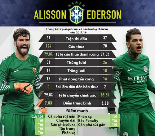 Bảng so sánh giữa Allison và Ederson