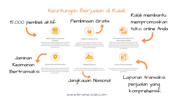 kerjasama dengan Ralali baik untuk berjualan produk maupun jasa.