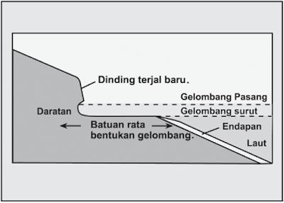 Erosi yang terus-menerus menyebabkan cliff runtuh. Pada periode waktu yang panjang, proses ini berlangsung terusmenerus, menyebabkan terbentuknya platform di kaki cliff (dinding terjal).