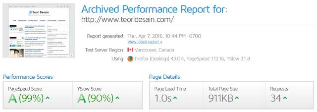 Teori Desain Blogger Template testing GTMetrix