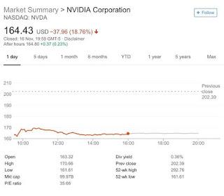 acciones de nvidia caída bolsa de valores