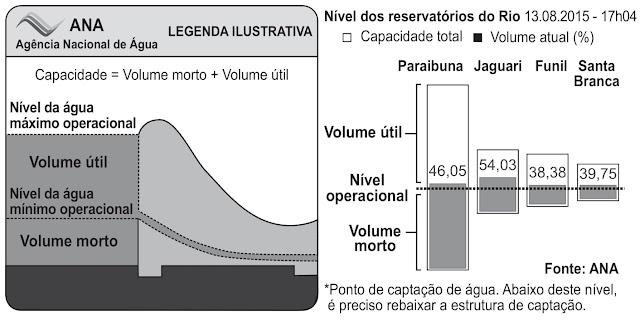 A crise hídrica vivida recentemente no Brasil trouxe para as manchetes dos jornais os níveis dos reservatórios de água brasileiros.