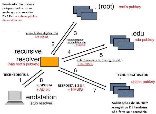 Como funciona o DNSSEC Imagem 02 Téchne Digitus