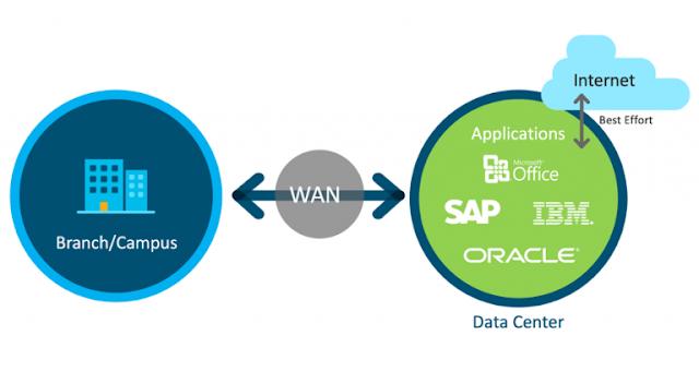Cisco Prep, Cisco Preparation, Cisco Career, Cisco Learning, Cisco Prep, Cisco Certification, Cisco SD-WAN