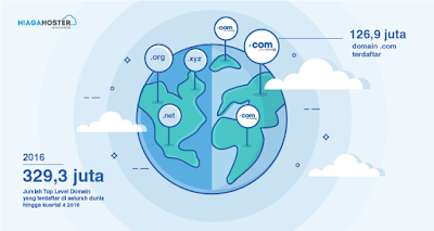 keuntungan domain.com, kenapa harus domain dot com, domain terpopuler dunia