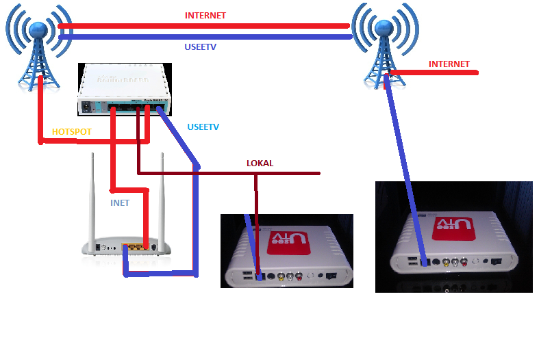 useetv channel lewat wifi