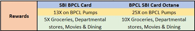SBI BPCL Octane Card