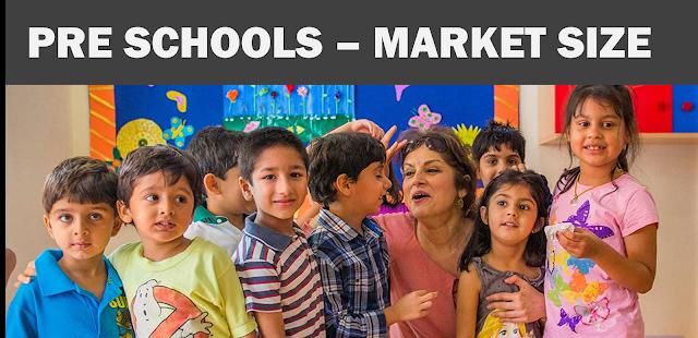 Market size Pre schools