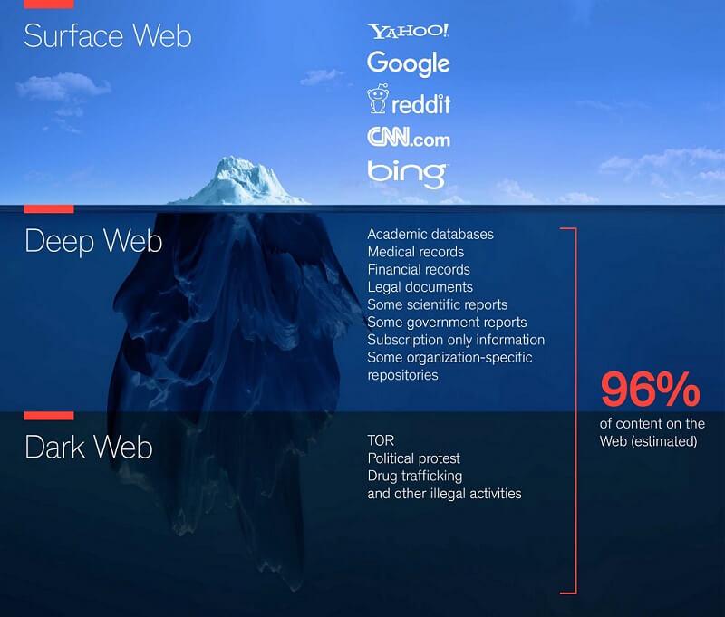 The Deep Web Truth