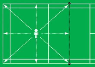 Bentuk dan Teknik Latihan Footwork Bulutangkis