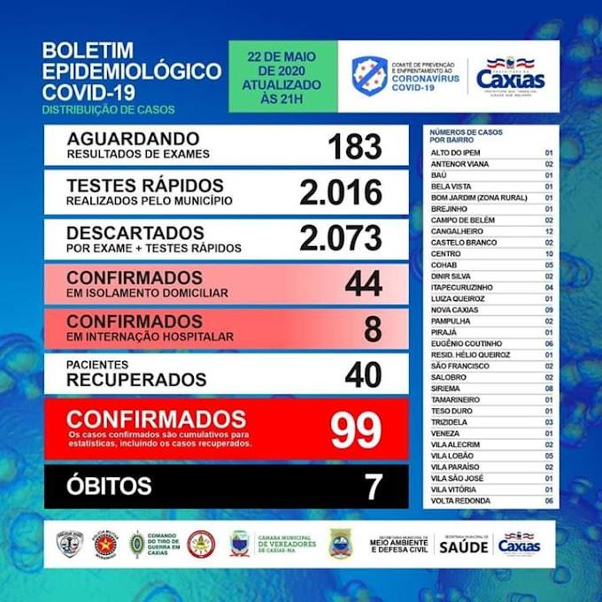 ALERTA - Sobe para 99 casos de Covid-19 em Caxias e vírus se expande em diversos bairros