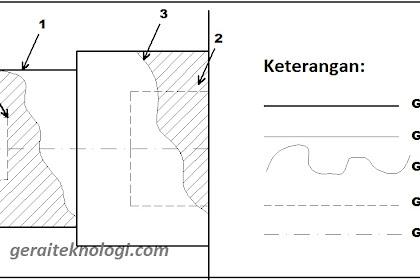 Jenis-Jenis Garis pada Gambar Teknik Beserta Fungsinya