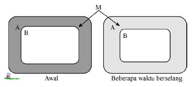 Gambar 2. Proses osmosis. Pada keadaan awal, konsentrasi senyawa x di A lebih tinggi daripada di B, air akan ditarik dari A ke B. Sehingga konsentrasi senyawa x di A menurun. Volume B akan menyusut karena kehilangan air. M = membran semi permeabel