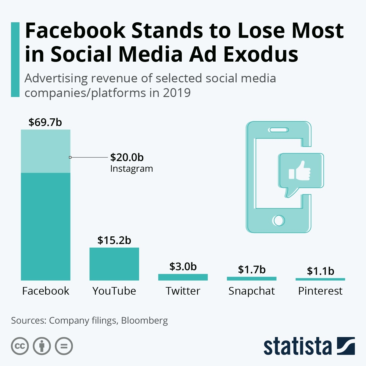 Facebook Stands to Lose Most in Social Media Ad Exodus #infographic