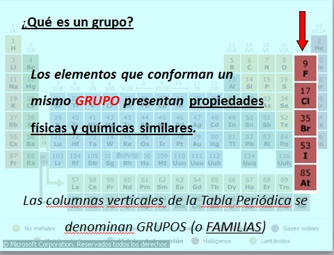 Portal de ciencia y tecnologia concepto de tomo y tabla perodica grupo o familia es el ordenamiento de los elementos en columna estos elementos presentan similar disposicin de sus electrones externos urtaz Images