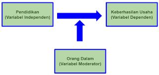 Hubungan variabel Independen-Moderator, Dependen