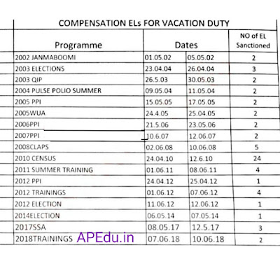 Compensation ELs For Vacation Duty For e-SR..