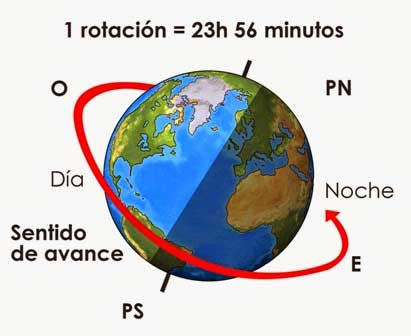 Resultado de imagen de La rotación y traslación de la Tierra