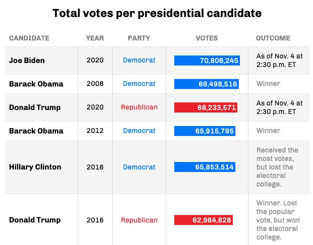 Total votes per presidential candidate